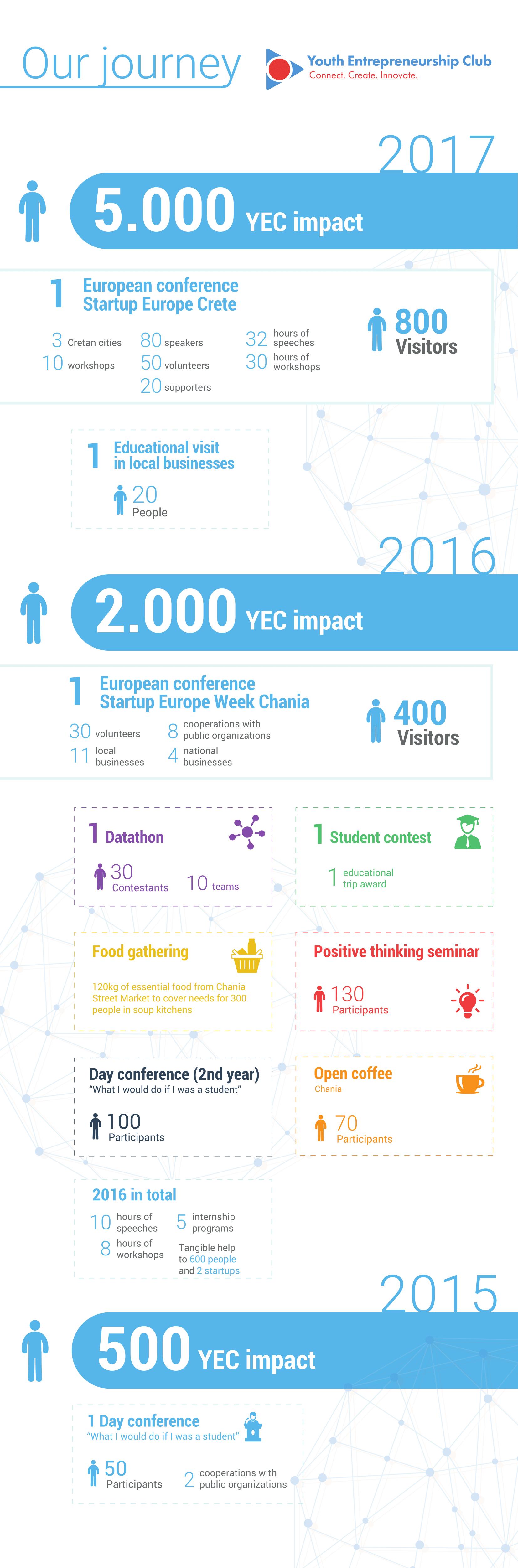 yec-infographic-en-1